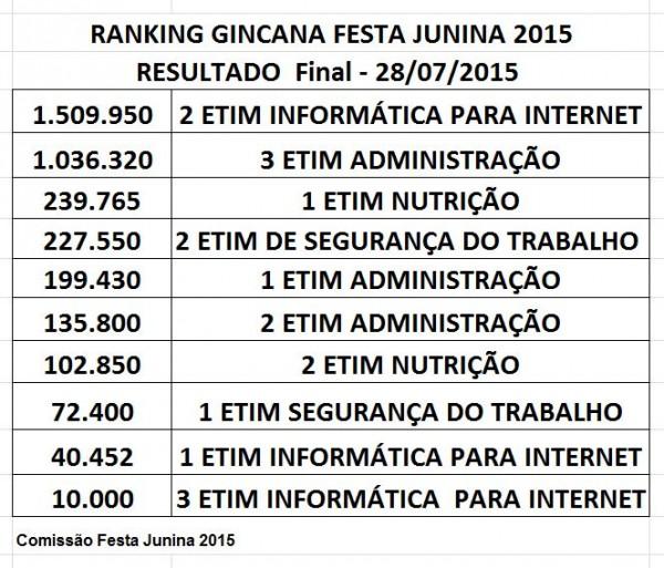 festa_junina_ranking